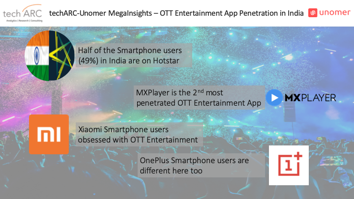 79% of the Smartphone users in India are using OTT apps for